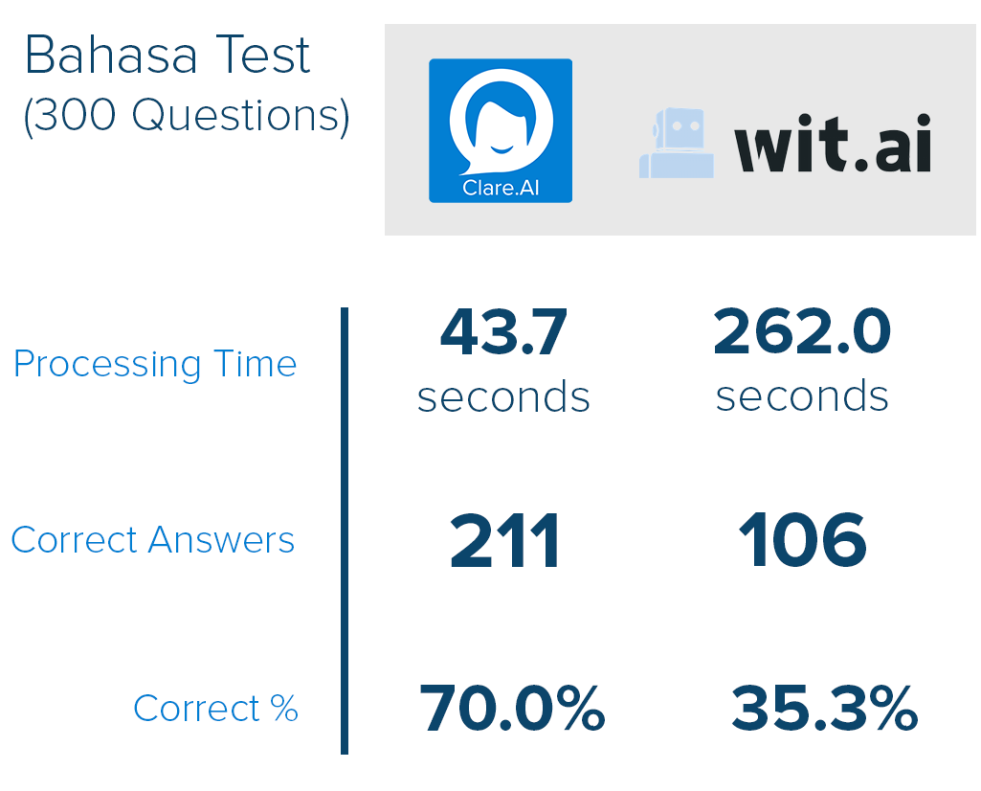 bahasa test table.png