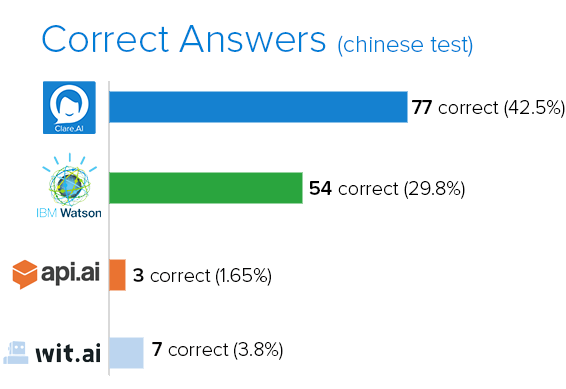 Correct answers chart(chinese).png