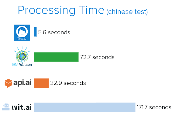 Processing Time chart(cn).png