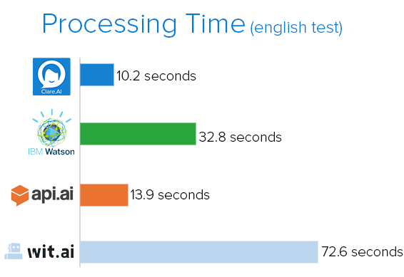 Processing Time chart(english).png