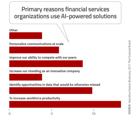 Primary_reasons_financial_services_organizations_use_ai_powered_solut-ions-565x500
