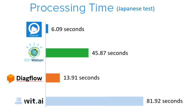 japanese processing time new