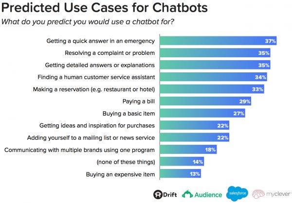 Critical-Chatbot-Statistics-1.jpg