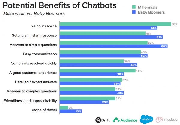 Critical-Chatbot-Statistics-2.jpg