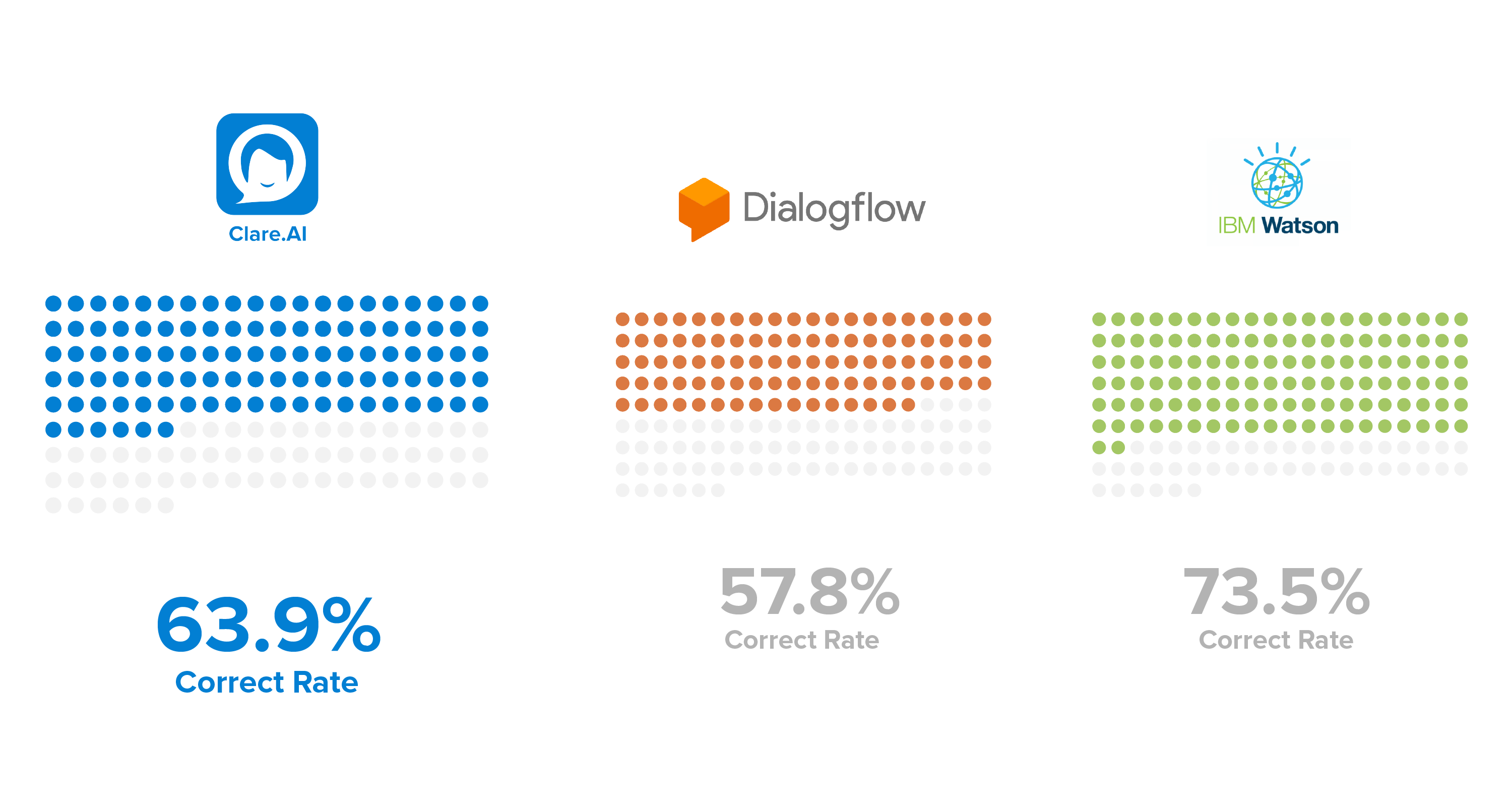 NLU Comparison between Clare AI, IBM Watson, and Dialogflow